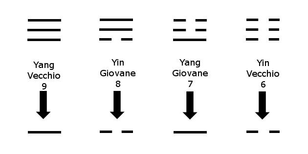 I-Ching Come si crea una linea